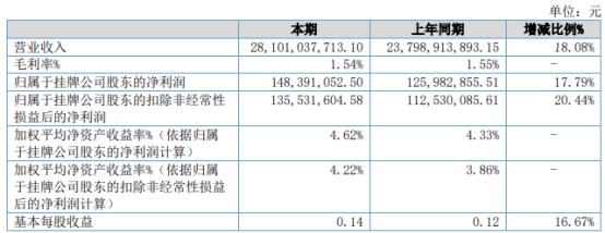 钢银电商2021年上半年净利1.48亿增长17.79% 投资收益大幅增加