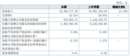 阿房宫2021年上半年净利25.49万扭亏为盈 拓展新市场使销售量增加