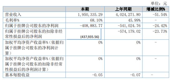 ST中通2021年上半年亏损40.89万亏损减少 营业成本下降