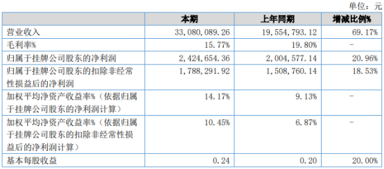 宝信咨询2021年上半年净利242.47万增长20.96% 程造价类业务收入增加
