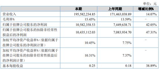 绿邦作物2021年上半年净利1058.24万增长42.05% 销售规模扩大