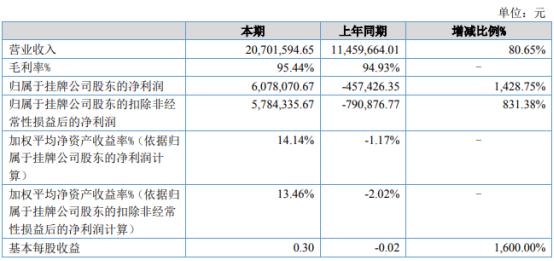 微卓科技2021年上半年净利607.81万同比扭亏为盈 彩票运营服务收入大幅增长