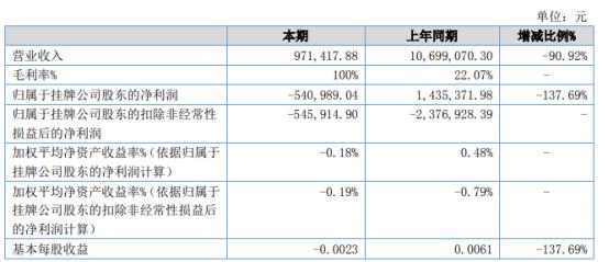 麦高控股2021年上半年亏损54.1万 同比由盈转亏