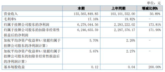 宇超股份2021年上半年净利627.9万增长173.81% 新增省外客户