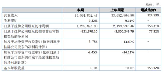 宏运通2021年上半年净利128.28万扭亏为盈 贸易收入增长