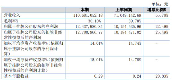 海唐新媒2021年上半年净利1243.8万增长22.49% 短视频信息流效果广告业务落地