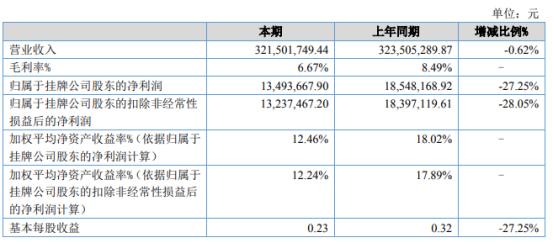 龙盛世纪2021年上半年净利1349.37万下滑27.25% 销售成本有所增加
