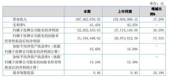 广咨国际2021年上半年净利3220.25万增长16.2% 经营规模扩大