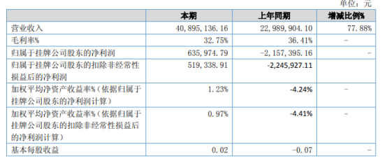宝凯电气2021年上半年净利63.6万扭亏为盈 签订合同业务增加