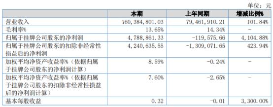 易而达2021年上半年净利478.89万扭亏为盈 各产品线收入均上升