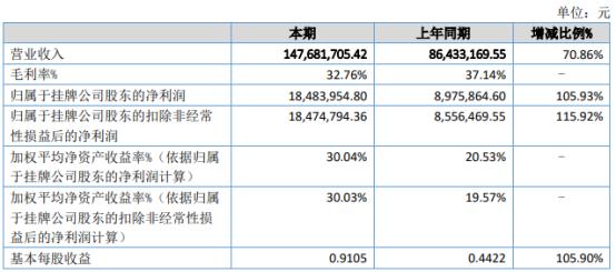 泰铂科技2021年上半年净利1848.4万增长105.93% 客户订单增多