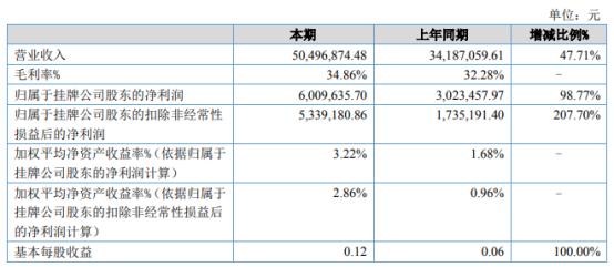 天诚股份2021年上半年净利600.96万增长98.77% 本期销售增长