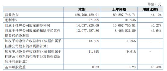 启明星2021年上半年净利1403.78万增长40.27% 附加值高产品销量增长