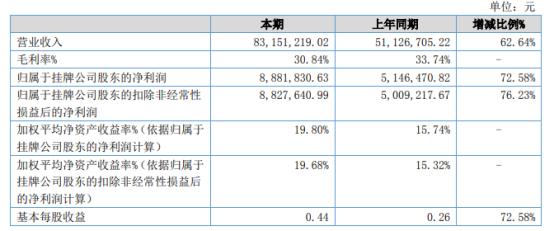 金坤新材2021年上半年净利888.18万增长72.58% 新产品开发加强