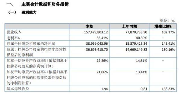 华成工控2021年上半年净利3896.9万增长145.41% 其他配件销售增加