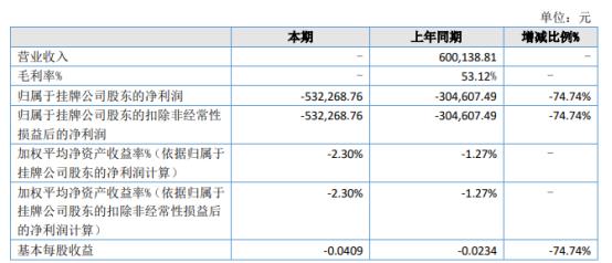 九曲生科2021年上半年亏损53.23万同比亏损增加 受疫情影响上半年没有销售