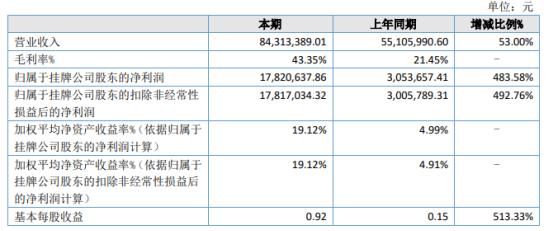 呈天网络2021年上半年净利1782.06万增长483.58% 运营推广力度增加