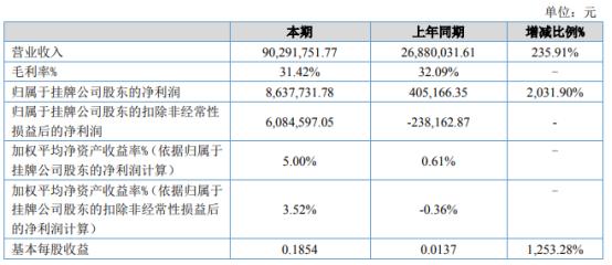 智林股份2021年上半年净利863.77万增长2031.9% 执行并验收项目较多