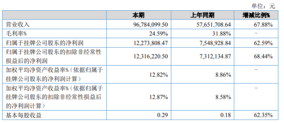 博洋股份2021年上半年净利1227.38万增长62.59% 原有产品销售额增加