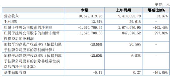 大生泰丰2021年上半年亏损167.07万由盈转亏 人工成本大幅提高
