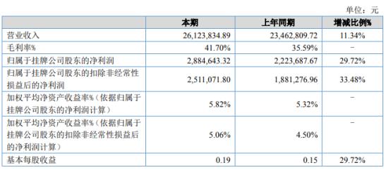 绵实股份2021年上半年净利288.46万增长29.72% 经营恢复正常