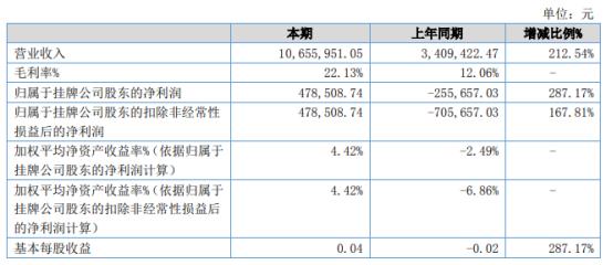 国辰建安2021年上半年净利47.85万同比扭亏为盈 本期毛利率上升