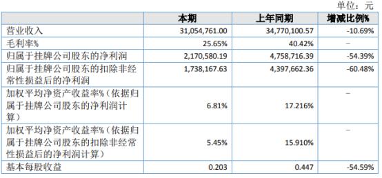 朗林生物2021年上半年净利217.06万下滑54.39% 客户订单压缩