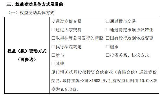 广德环保股东减持8.16万股 权益变动后持股比例为9.8384%