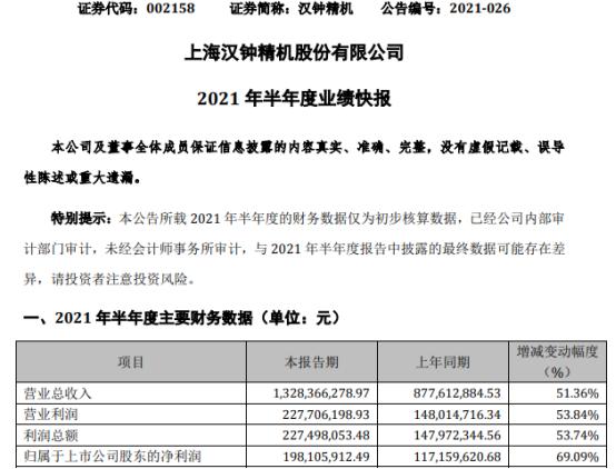 汉钟精机2021年上半年净利1.98亿增长69.09% 销售收入增长