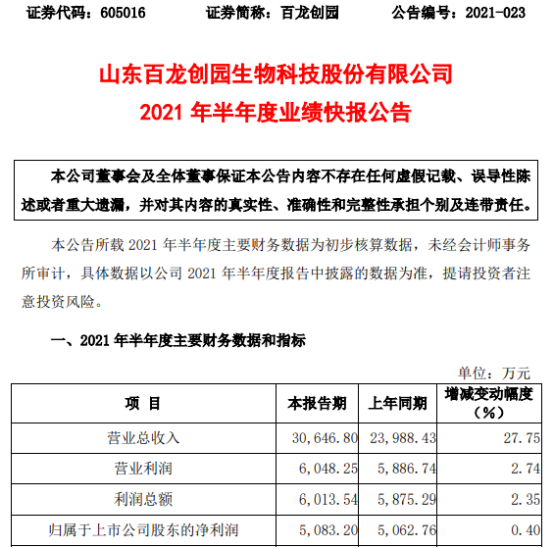 百龙创园2021年上半年净利5083.2万增长0.4% 产品销量增加