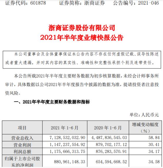 浙商证券2021年上半年净利8.81亿增长34.58% 股票基金交易量增加