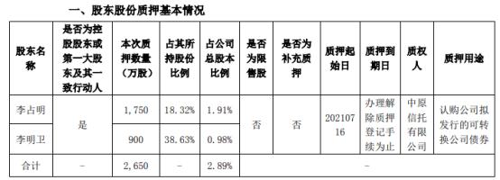 隆华科技2名控股股东合计质押2650万股 用于认购公司拟发行的可转换公司债券