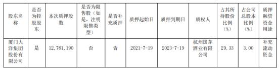 创兴资源控股股东厦门大洋质押1276.12万股 用于补充流动资金