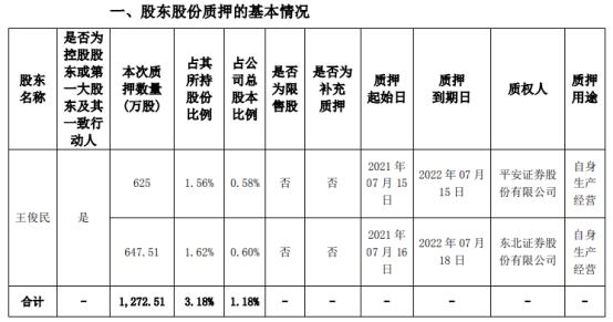 海思科控股股东王俊民质押1272.51万股 用于自身生产经营