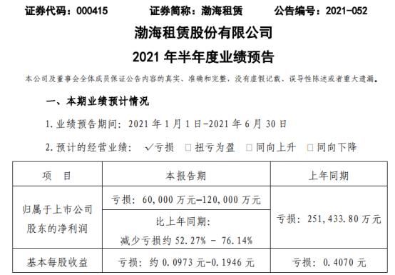 渤海租赁2021年上半年预计亏损6亿-12亿同比亏损减少 飞机租赁收入下降