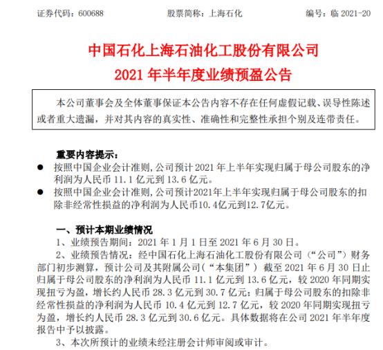 上海石化2021年上半年预计净利11.1亿-13.6亿同比扭亏为盈 主要产品价格上涨