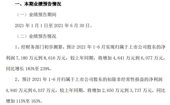 恒通股份2021年上半年预计净利7180万-8616万增长183%-239% LNG销售利润大幅增长