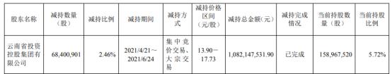 中银证券股东云投集团减持6840.09万股 套现10.82亿