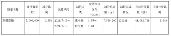 *ST济堂股东新疆嘉酿被动减持500万股