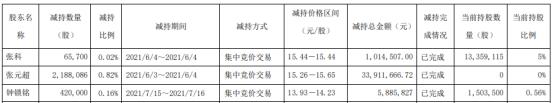 诺力股份3名股东合计减持267.38万股 套现合计4081.2万