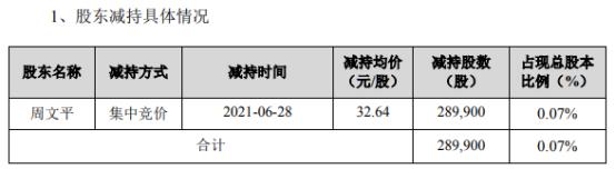 开立医疗股东周文平减持28.99万股 套现946.23万