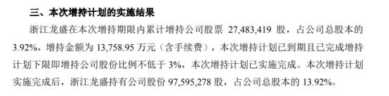 卧龙地产股东浙江龙盛增持2748.34万股 耗资1.38亿