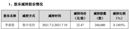 启迪设计股东李新胜减持26万股 套现584.22万