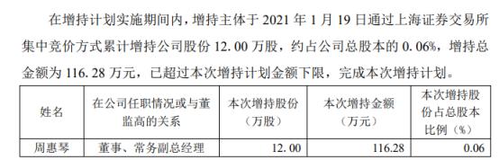 君禾股份董事兼常务副总经理周惠琴增持12万股 耗资116.28万