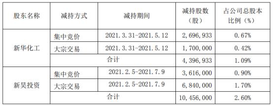 天际股份2名股东合计减持1485.29万股 套现合计约6.04亿