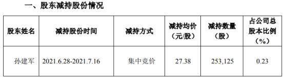 洪汇新材股东孙建军减持25.31万股 套现693.06万