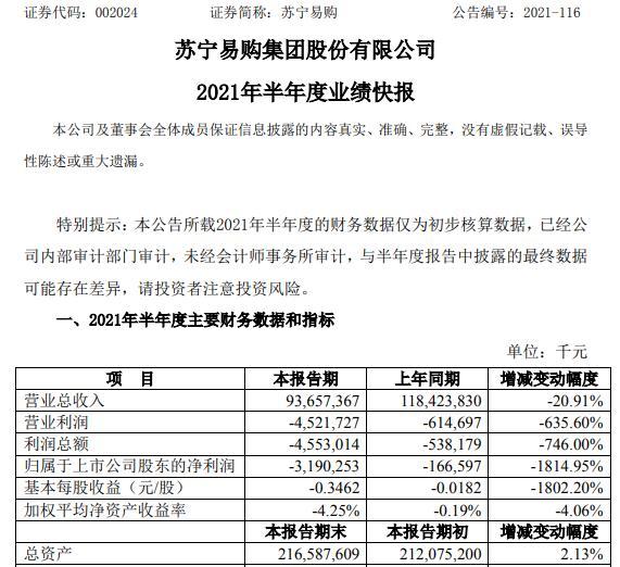 苏宁易购2021年上半年亏损31.9亿同比亏损增加 销售收入下降