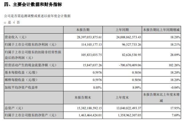 上海钢联2021年上半年净利1.14亿增长18.21% 有序推进各项工作