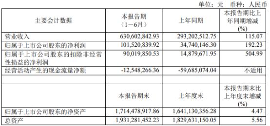 乐鑫科技2021年上半年净利1.02亿增长192.23% 本期销售综合毛利增长
