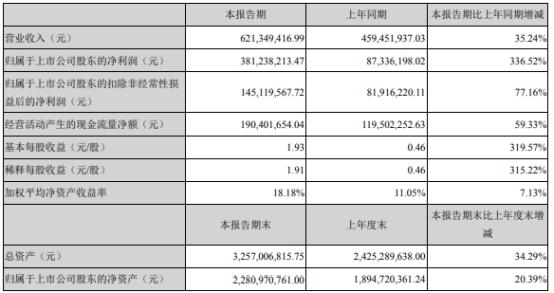 药石科技2021年上半年净利3.81亿增长336.52% 销售订单增加